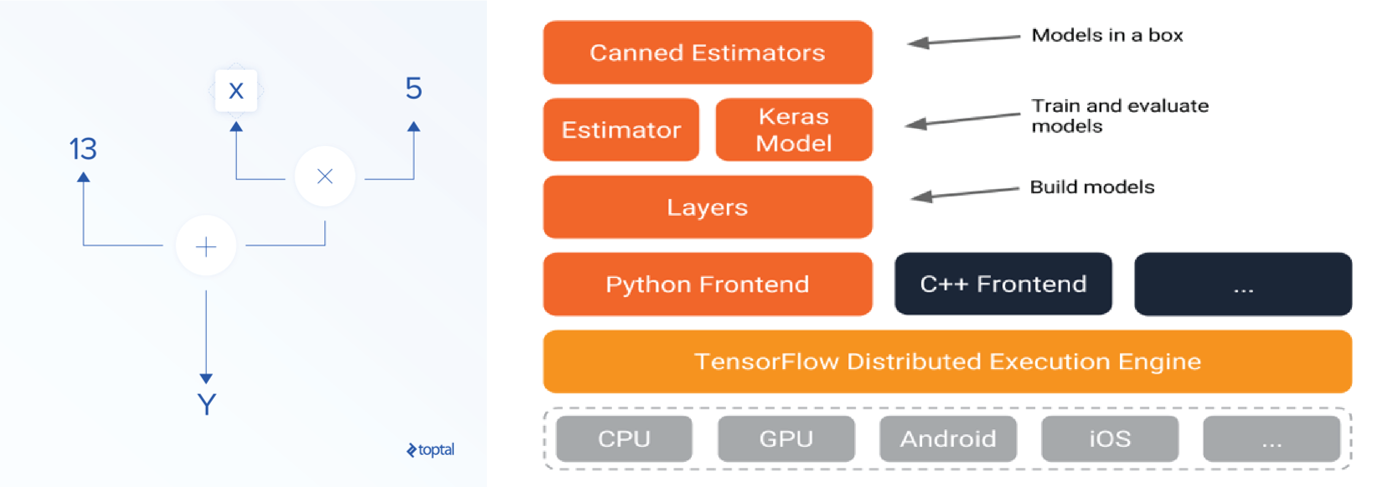 Tensor directed analytic graph and TensorFlow stack