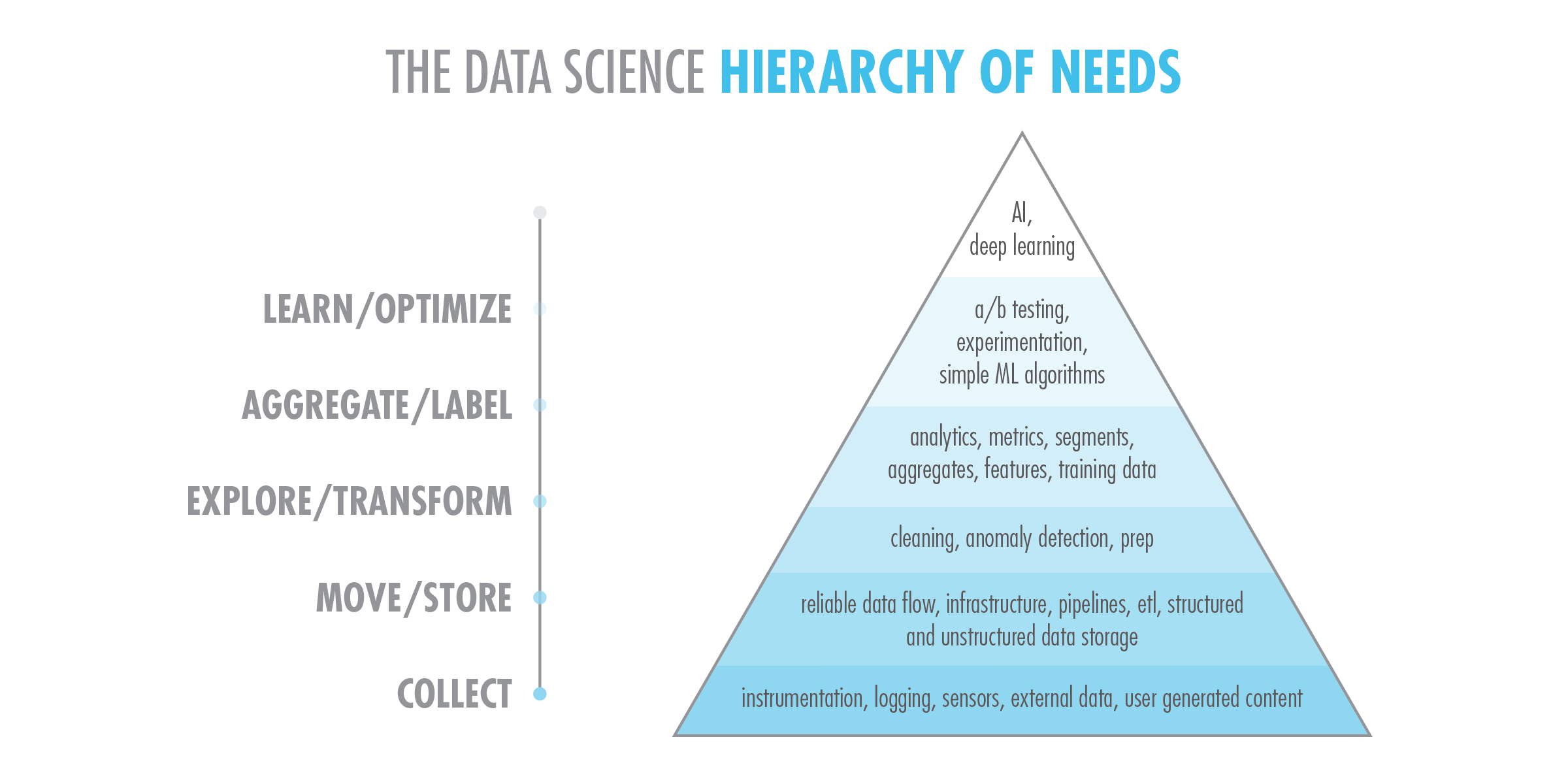 The data science hierarchy of needs is a triangle made up of 6 sections. The lowest level is collect, then move, then explore, then aggregate, then learn and optimize, then AI and deep learning at the top. The pyramid is linked to another site with further explanation of the pyramid.