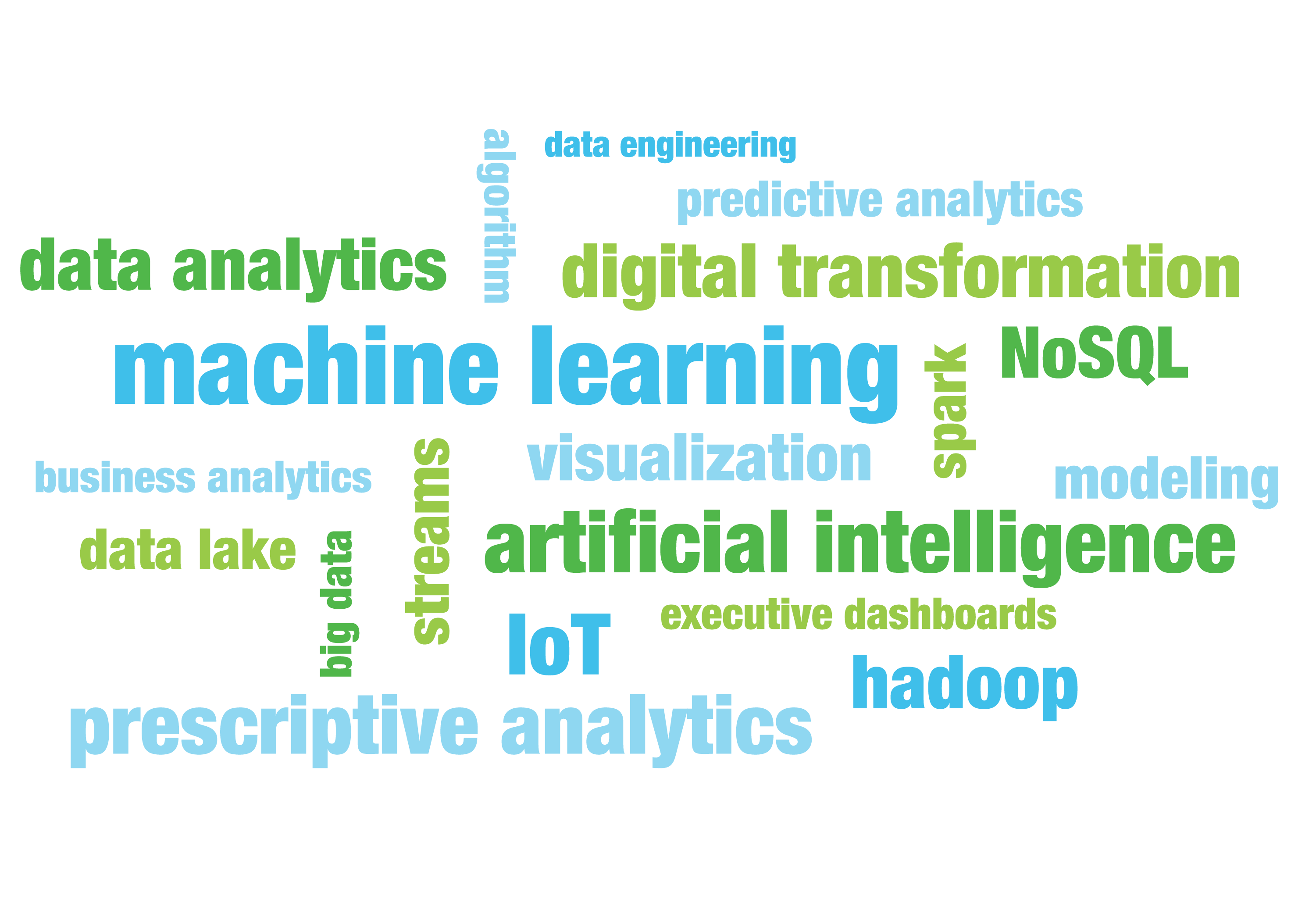 Machine learning, artificial intelligence, data analytics word cloud