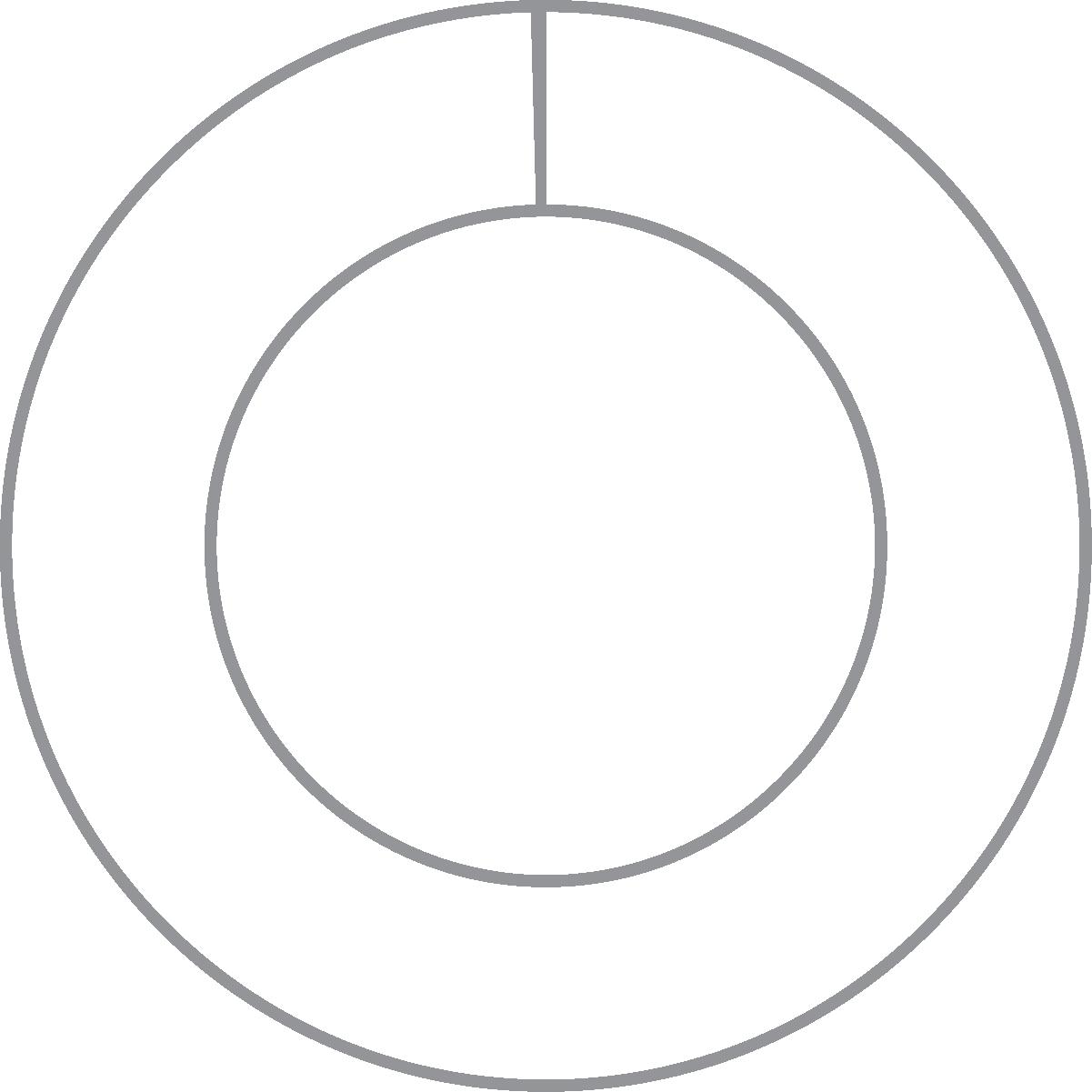 Donut Chart 0.43%