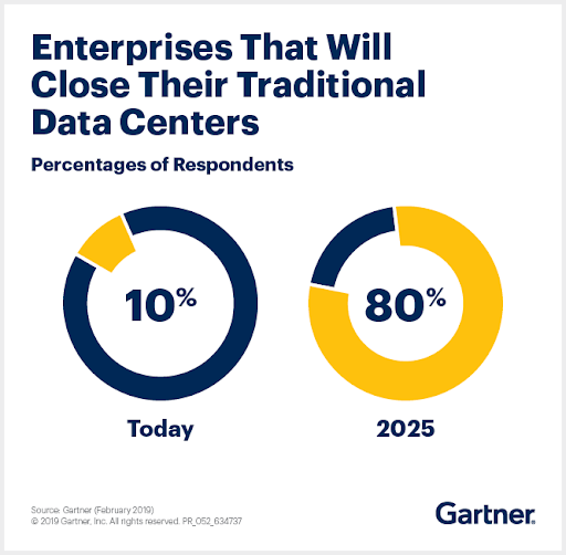 Gartner data center statistics