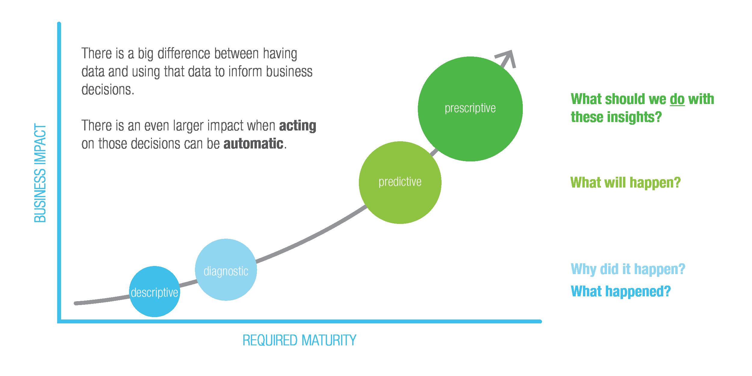 Maturity Curve Graphic