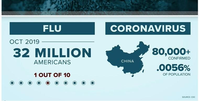Data literacy, stats of coronavirus vs. influenza