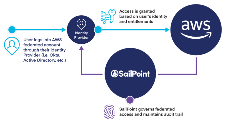 Federation in SailPoint and AWS