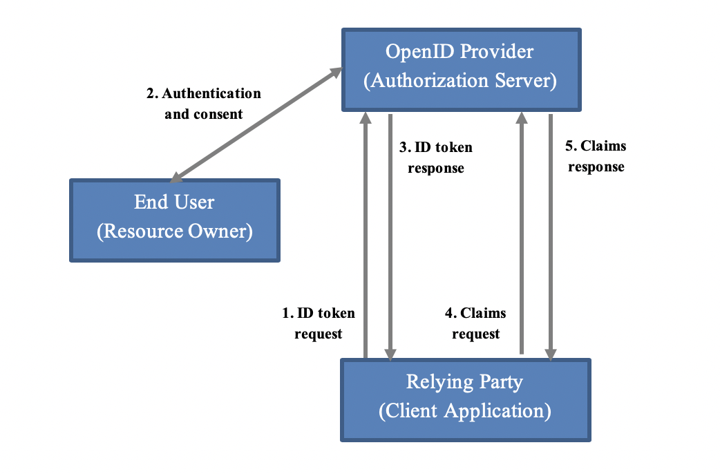 OpenID Diagram