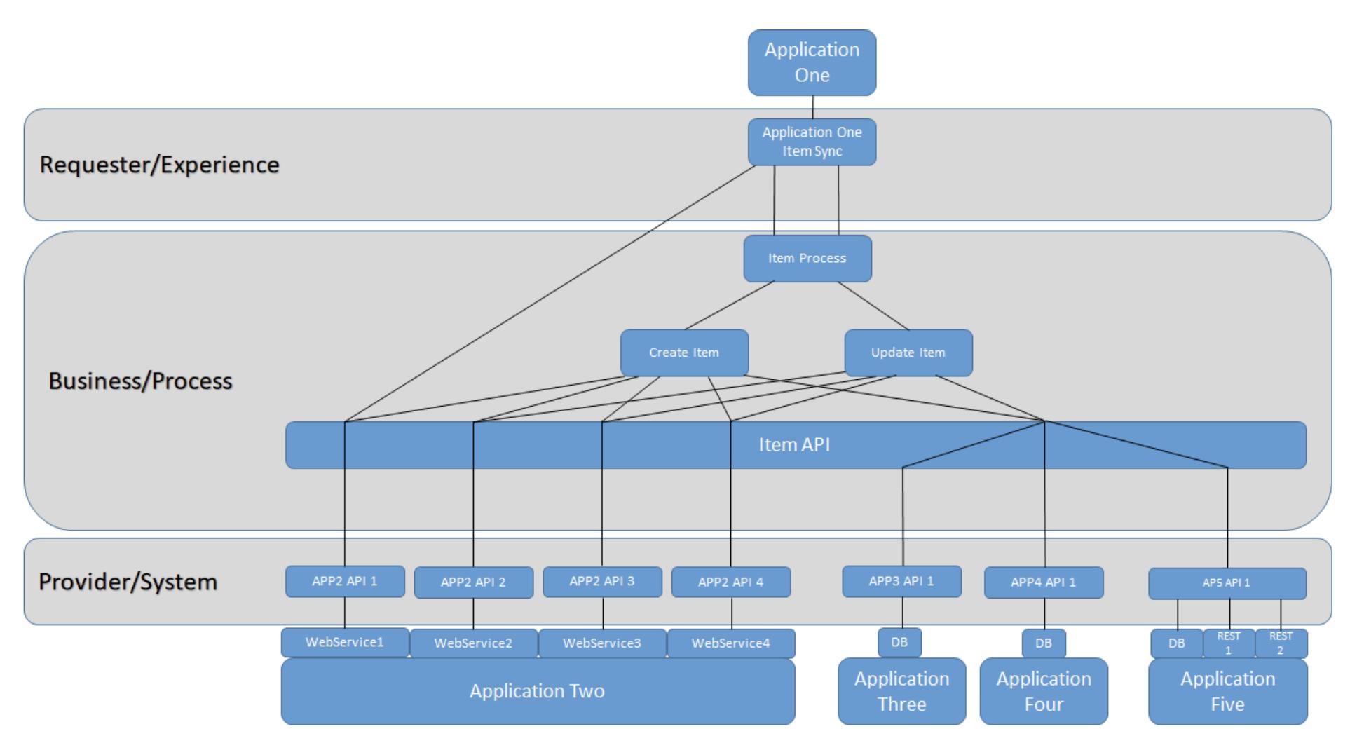 Layered integration architecture