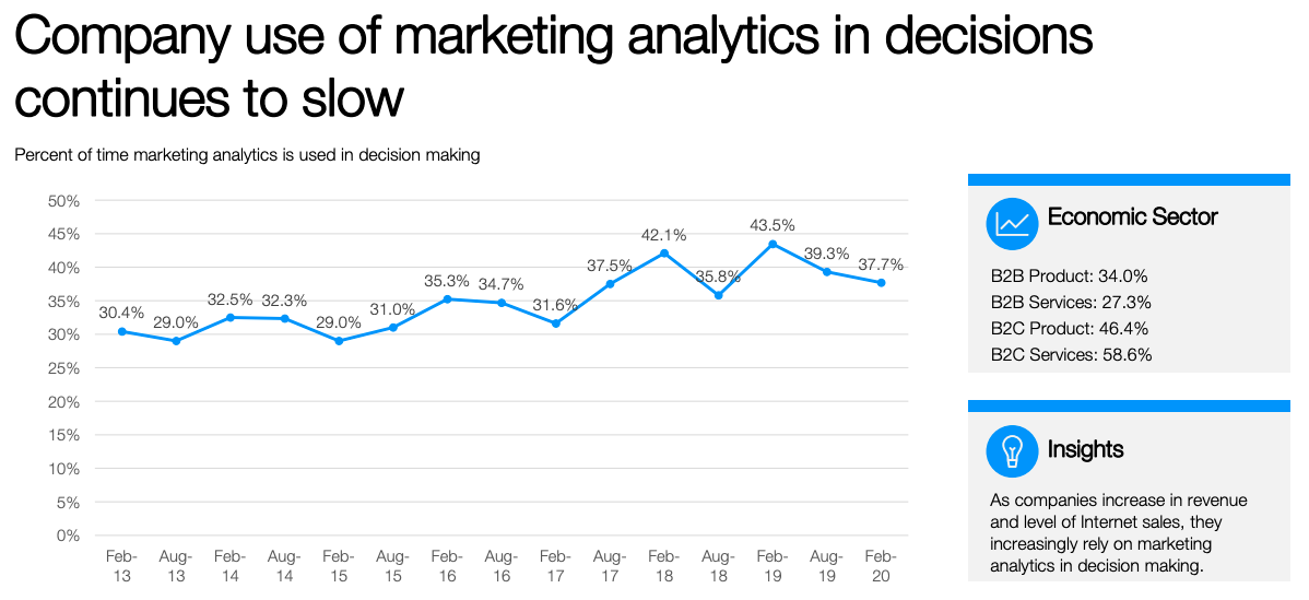 Marketing analytics in decision making