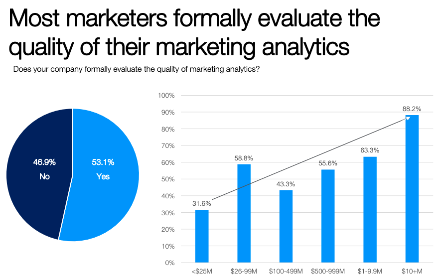Marketing analytics quality