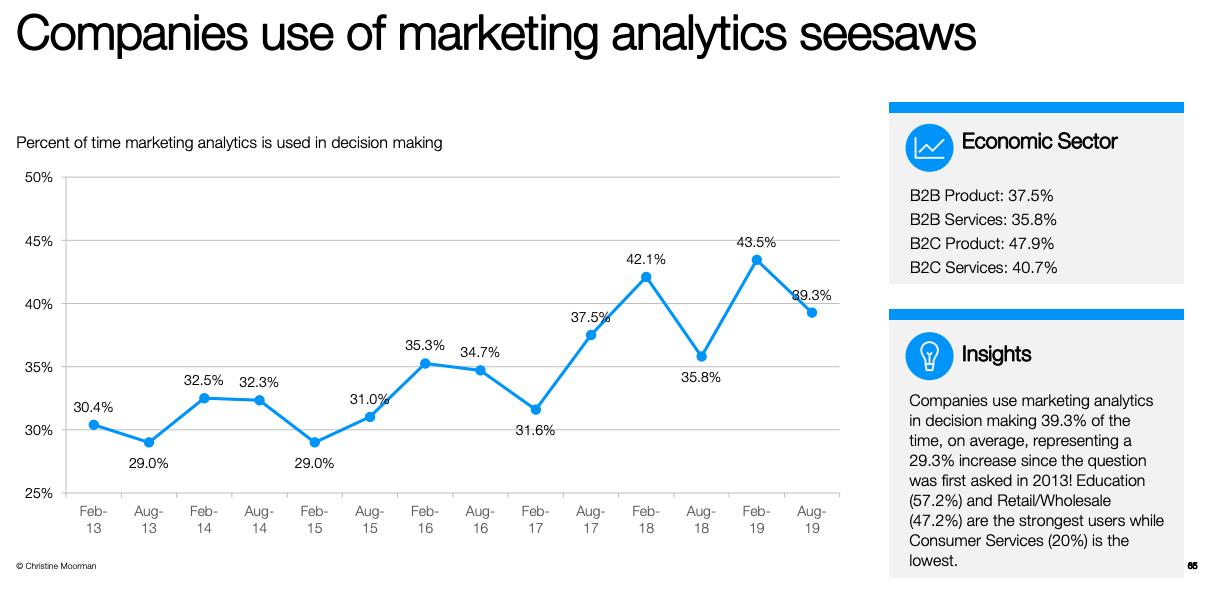 Marketing Analytics Seesaws