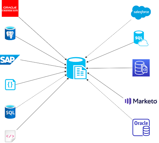 Integration Of Systems All Connected With Azure