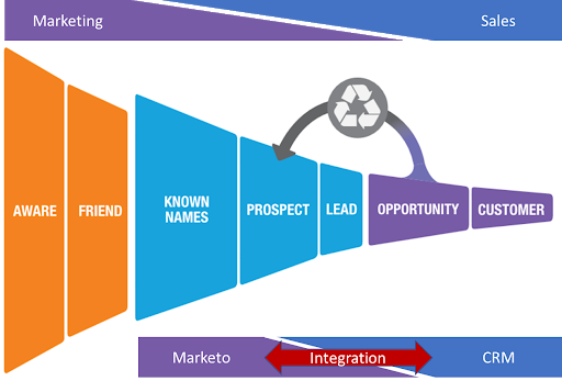 Marketo CRM Integration Chart From Awareness To Customer
