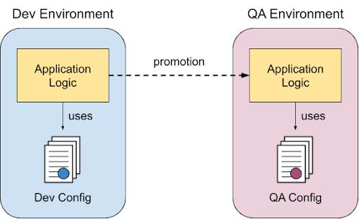 APEX Oracle Dev Environment QA Environment