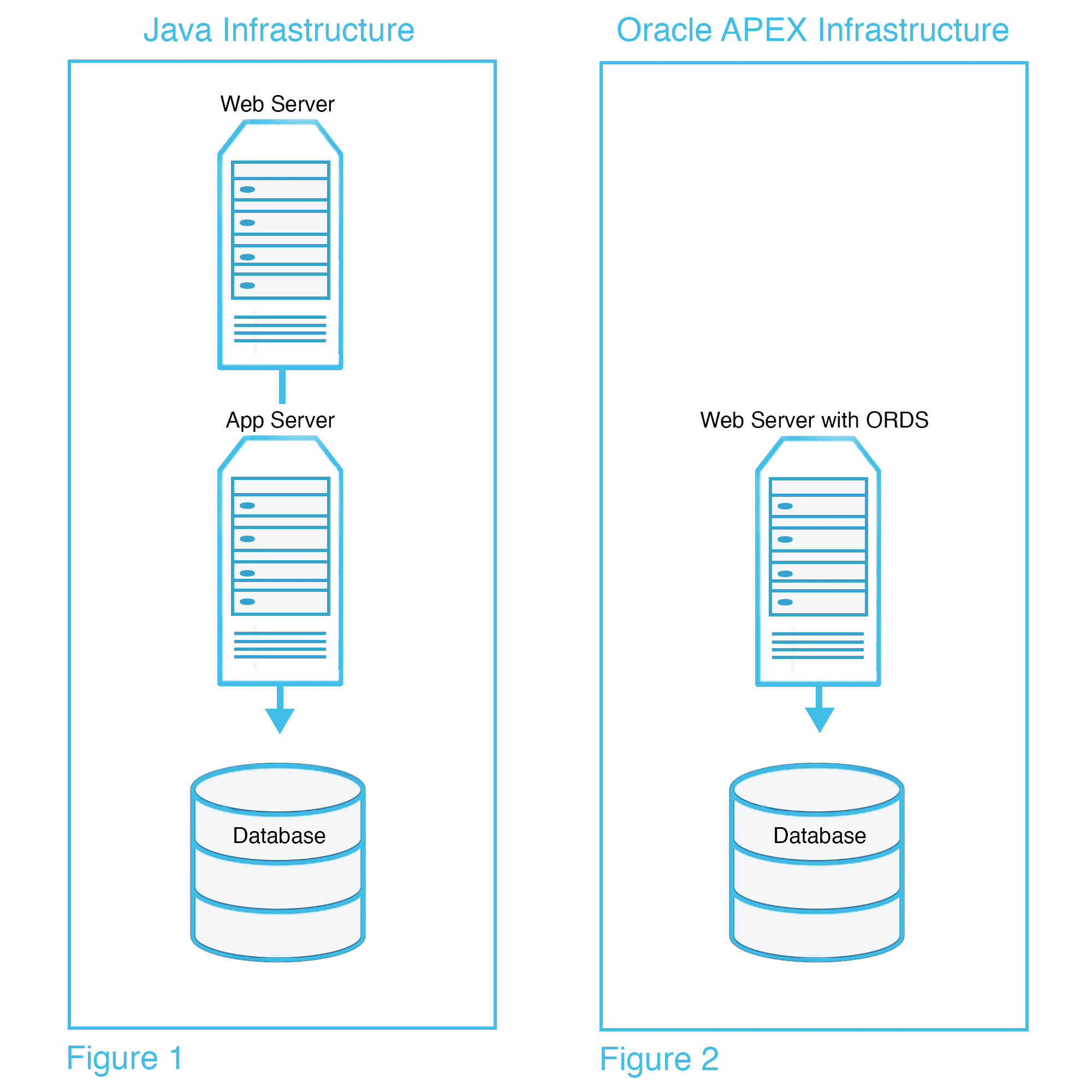 Servers to database
