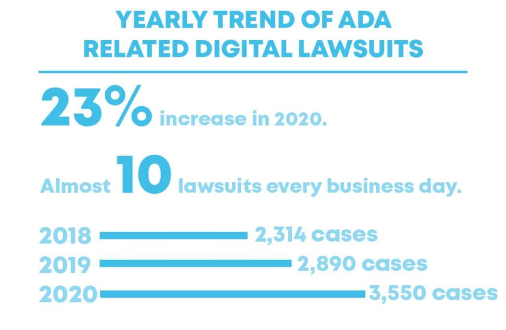 Lawsuit yearly number related to digital lawsuits