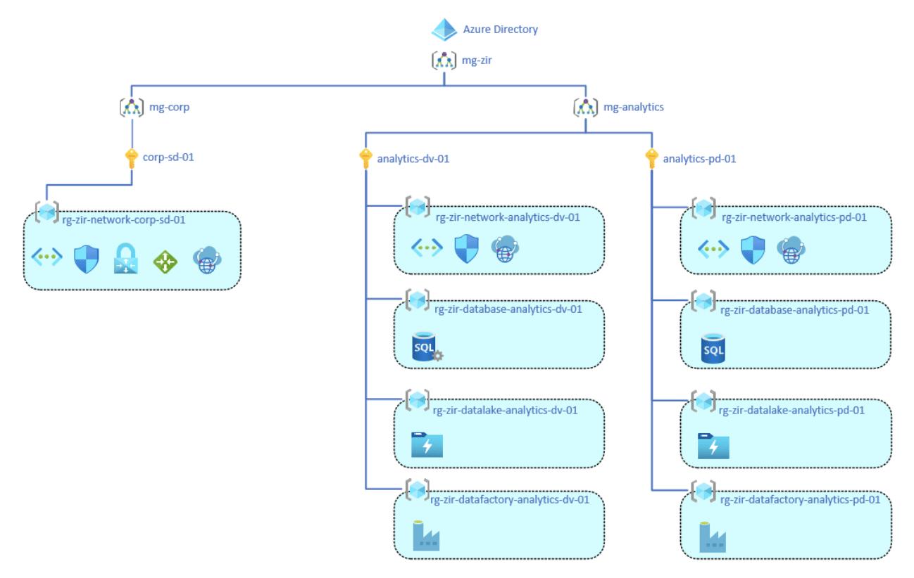 Azure Directory Example