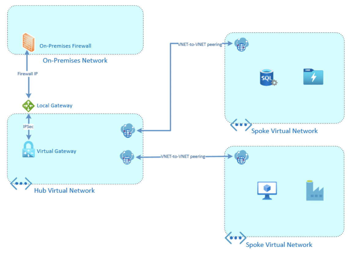 Azure Networking